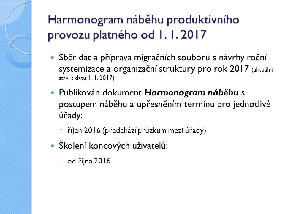 Harmonogram náběhu produktivního provozu platného od 1. 1. 2017 Sběr dat a příprava migračních souborů s návrhy roční systemizace a organizační strukt