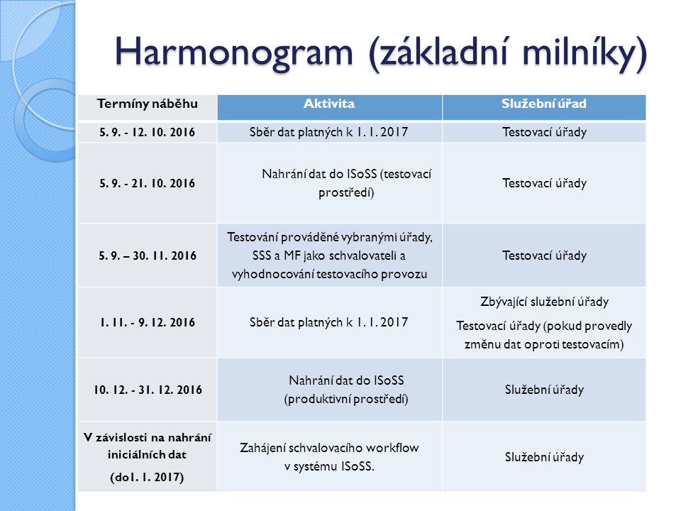 Harmonogram (základní milníky) Termíny náběhuAktivitaSlužební úřad 5. 9. - 12. 10. 2016 Sběr dat platných k 1. 1. 2017Testovací úřady 5. 9. - 21. 10.
