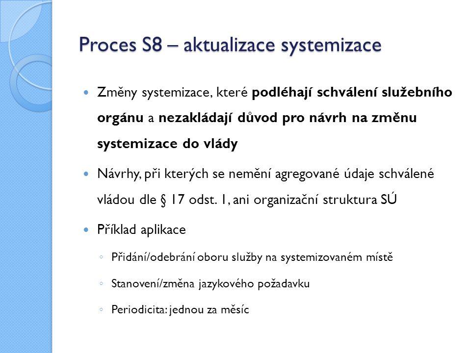 Proces S8 – aktualizace systemizace Změny systemizace, které podléhají schválení služebního orgánu a nezakládají důvod pro návrh na změnu systemizace