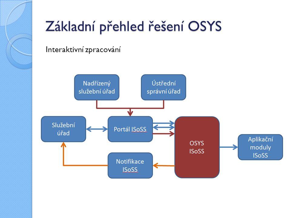 Základní přehled řešení OSYS Interaktivní zpracování