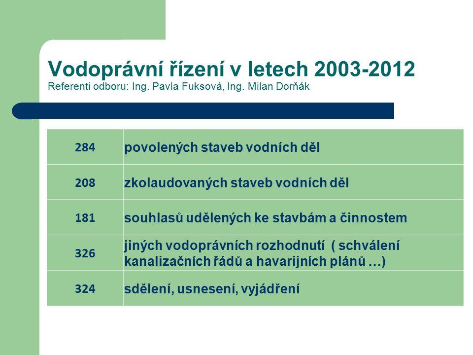 Vodoprávní řízení v letech 2003-2012 Referenti odboru: Ing. Pavla Fuksová, Ing. Milan Dorňák 284 povolených staveb vodních děl 208 zkolaudovaných stav