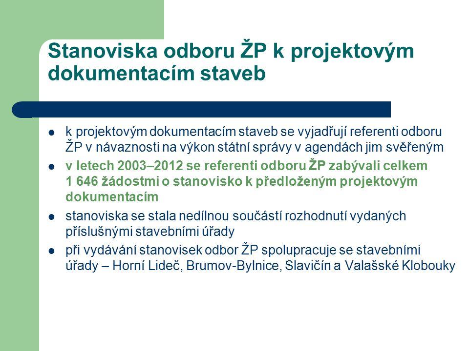 Stanoviska odboru ŽP k projektovým dokumentacím staveb k projektovým dokumentacím staveb se vyjadřují referenti odboru ŽP v návaznosti na výkon státní správy v agendách jim svěřeným v letech 2003–2012 se referenti odboru ŽP zabývali celkem 1 646 žádostmi o stanovisko k předloženým projektovým dokumentacím stanoviska se stala nedílnou součástí rozhodnutí vydaných příslušnými stavebními úřady při vydávání stanovisek odbor ŽP spolupracuje se stavebními úřady – Horní Lideč, Brumov-Bylnice, Slavičín a Valašské Klobouky