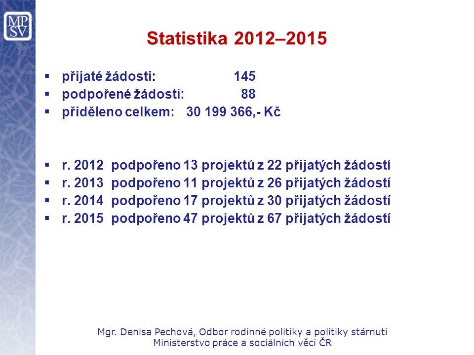 Statistika 2012–2015  přijaté žádosti: 145  podpořené žádosti: 88  přiděleno celkem:30 199 366,- Kč  r. 2012 podpořeno 13 projektů z 22 přijatých