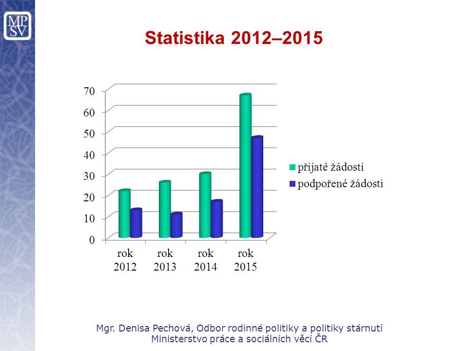 Statistika 2012–2015 Mgr. Denisa Pechová, Odbor rodinné politiky a politiky stárnutí Ministerstvo práce a sociálních věcí ČR