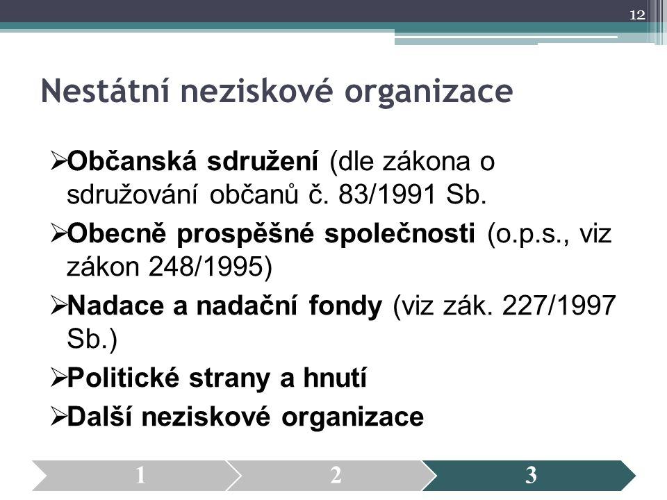 Nestátní neziskové organizace  Občanská sdružení (dle zákona o sdružování občanů č. 83/1991 Sb.  Obecně prospěšné společnosti (o.p.s., viz zákon 248