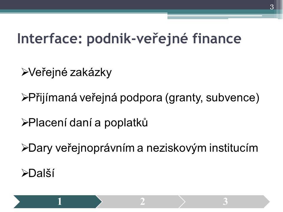 Interface: podnik-veřejné finance  Veřejné zakázky  Přijímaná veřejná podpora (granty, subvence)  Placení daní a poplatků  Dary veřejnoprávním a n