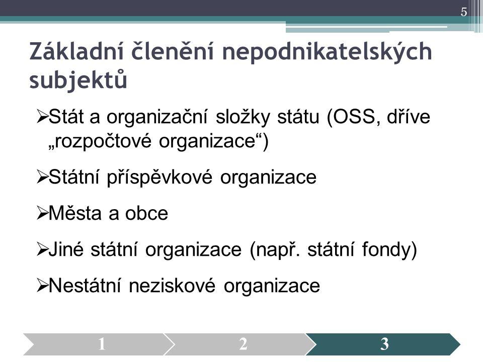 """Základní členění nepodnikatelských subjektů  Stát a organizační složky státu (OSS, dříve """"rozpočtové organizace"""")  Státní příspěvkové organizace  M"""