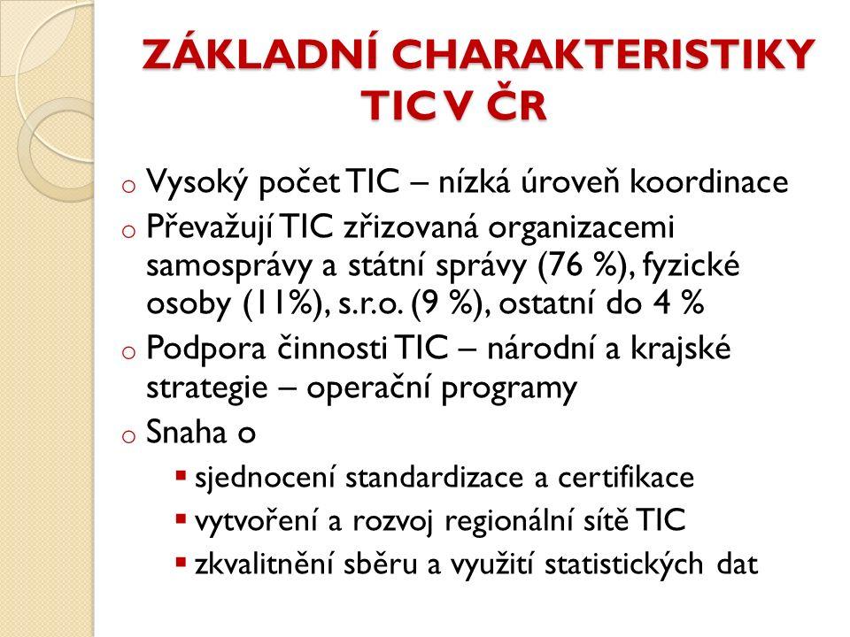 ZÁKLADNÍ CHARAKTERISTIKY TIC V ČR o Vysoký počet TIC – nízká úroveň koordinace o Převažují TIC zřizovaná organizacemi samosprávy a státní správy (76 %), fyzické osoby (11%), s.r.o.
