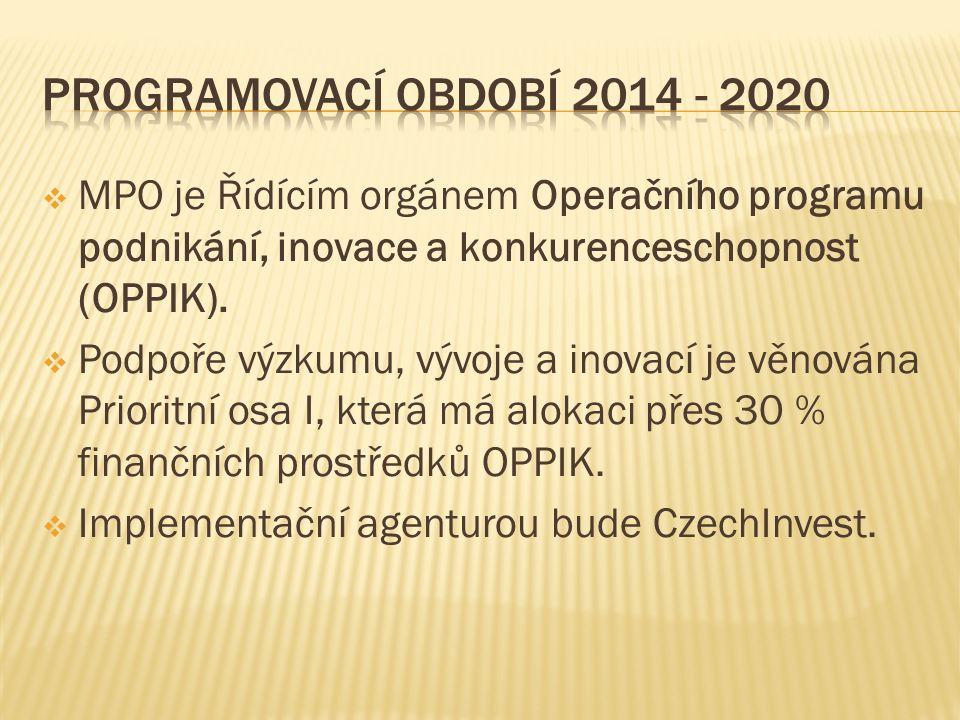  MPO je Řídícím orgánem Operačního programu podnikání, inovace a konkurenceschopnost (OPPIK).
