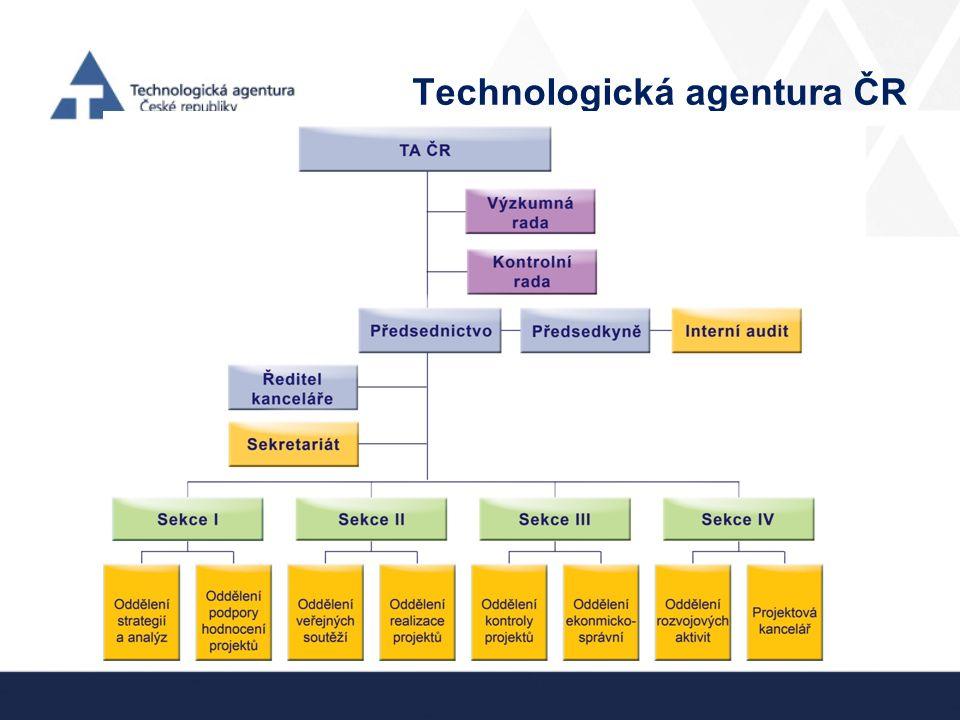 Současné programy V současnosti jsou podpořeny projekty z následujících programů: ALFA BETA OMEGA Centra kompetence