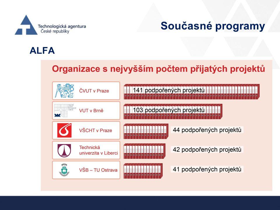 Současné programy ALFA