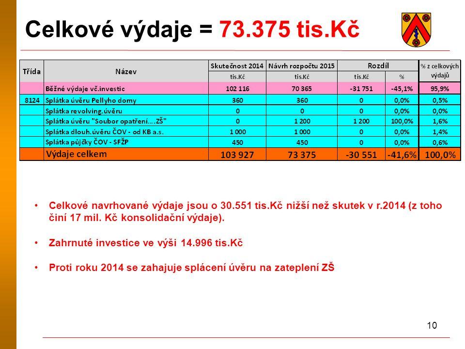 10 Celkové výdaje = 73.375 tis.Kč Celkové navrhované výdaje jsou o 30.551 tis.Kč nižší než skutek v r.2014 (z toho činí 17 mil.