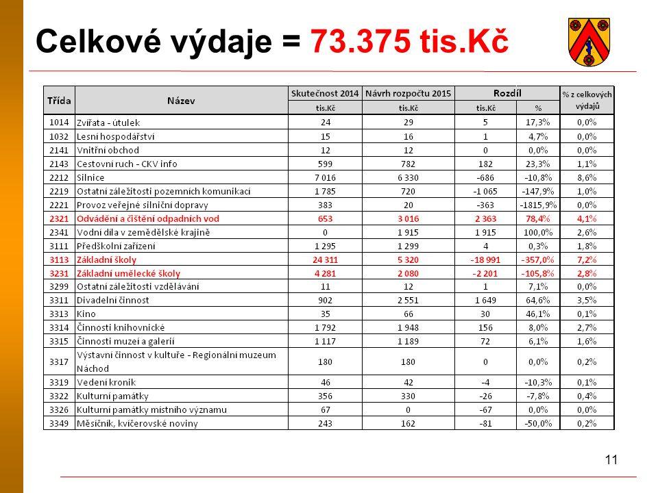 11 Celkové výdaje = 73.375 tis.Kč