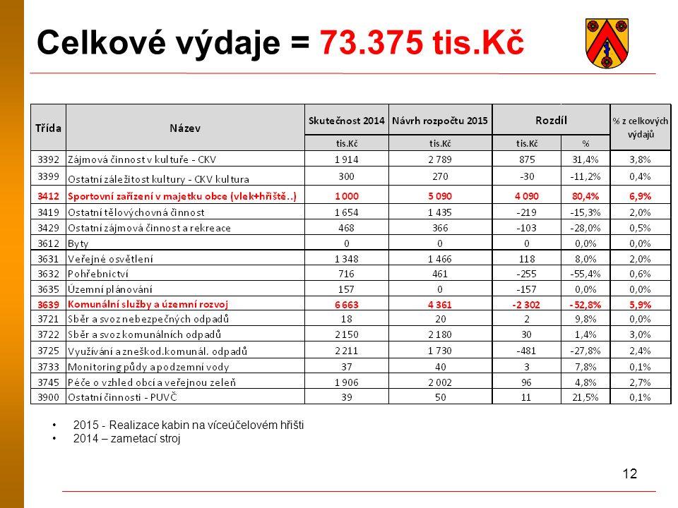 12 Celkové výdaje = 73.375 tis.Kč * 2015 - Realizace kabin na víceúčelovém hřišti 2014 – zametací stroj