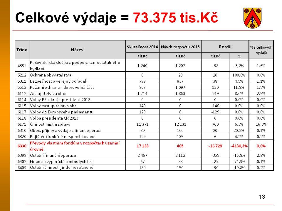 13 Celkové výdaje = 73.375 tis.Kč