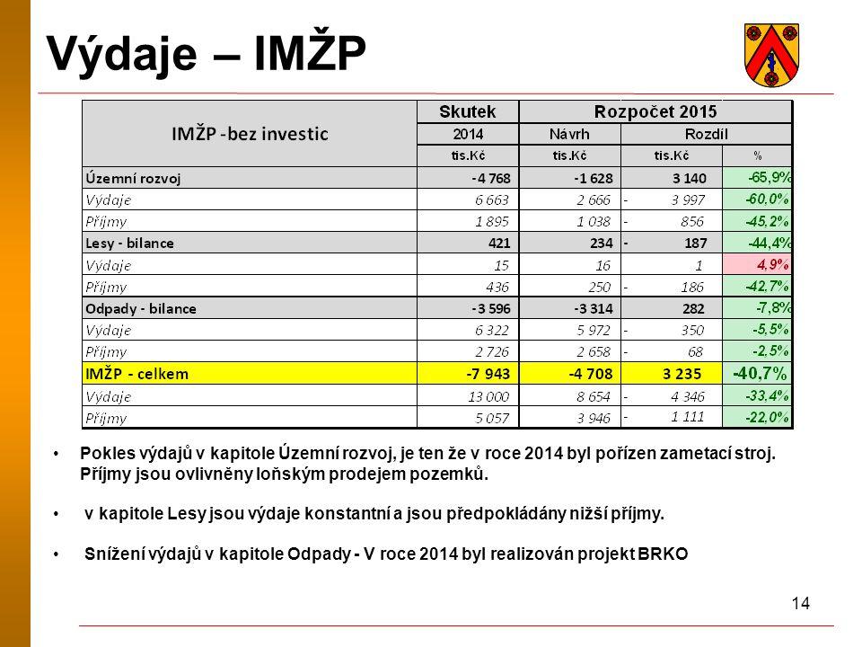 14 Výdaje – IMŽP Pokles výdajů v kapitole Územní rozvoj, je ten že v roce 2014 byl pořízen zametací stroj. Příjmy jsou ovlivněny loňským prodejem poze