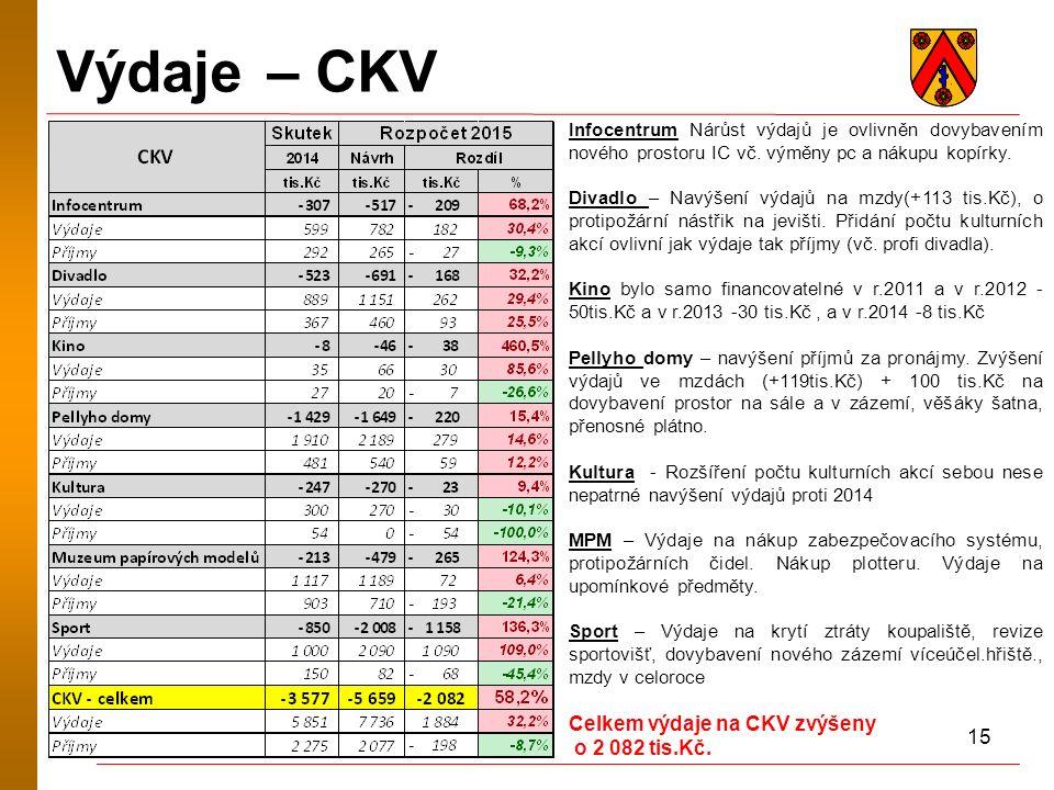 15 Výdaje – CKV Infocentrum Nárůst výdajů je ovlivněn dovybavením nového prostoru IC vč. výměny pc a nákupu kopírky. Divadlo – Navýšení výdajů na mzdy