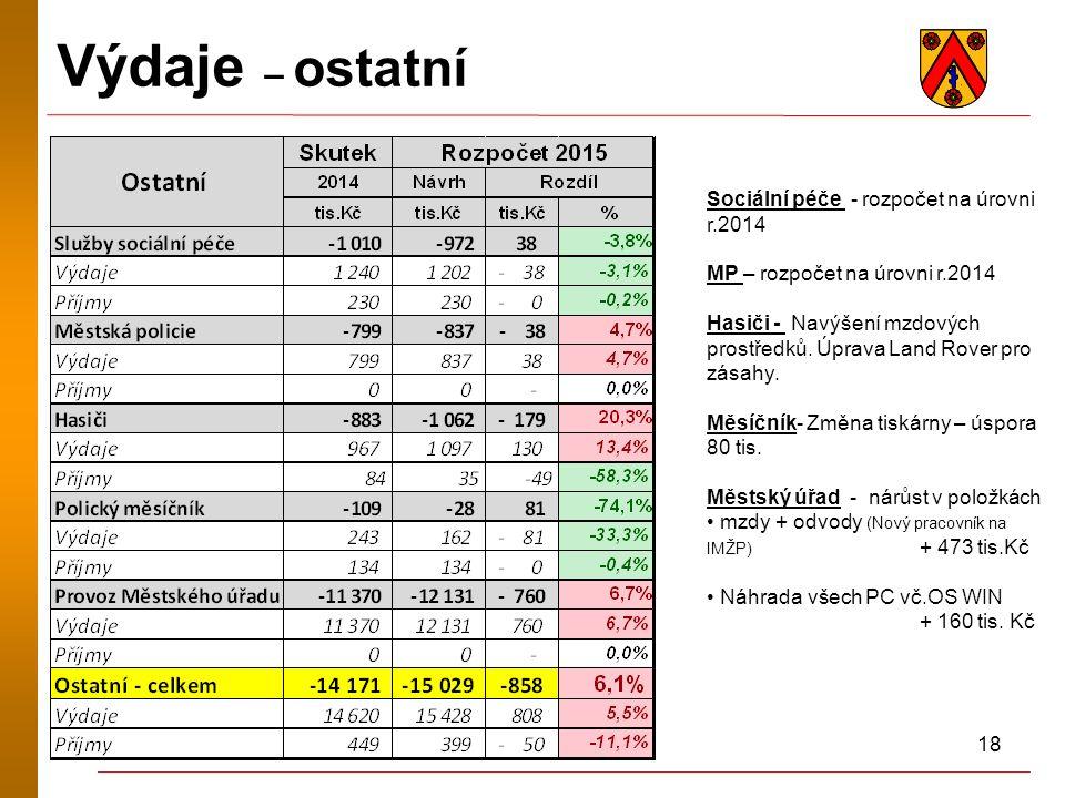 18 Výdaje – ostatní Sociální péče - rozpočet na úrovni r.2014 MP – rozpočet na úrovni r.2014 Hasiči - Navýšení mzdových prostředků.