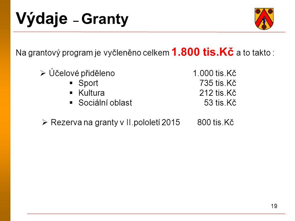 19 Výdaje – Granty Na grantový program je vyčleněno celkem 1.800 tis.Kč a to takto :  Účelové přiděleno 1.000 tis.Kč  Sport 735 tis.Kč  Kultura 212 tis.Kč  Sociální oblast 53 tis.Kč  Rezerva na granty v II.pololetí 2015 800 tis.Kč