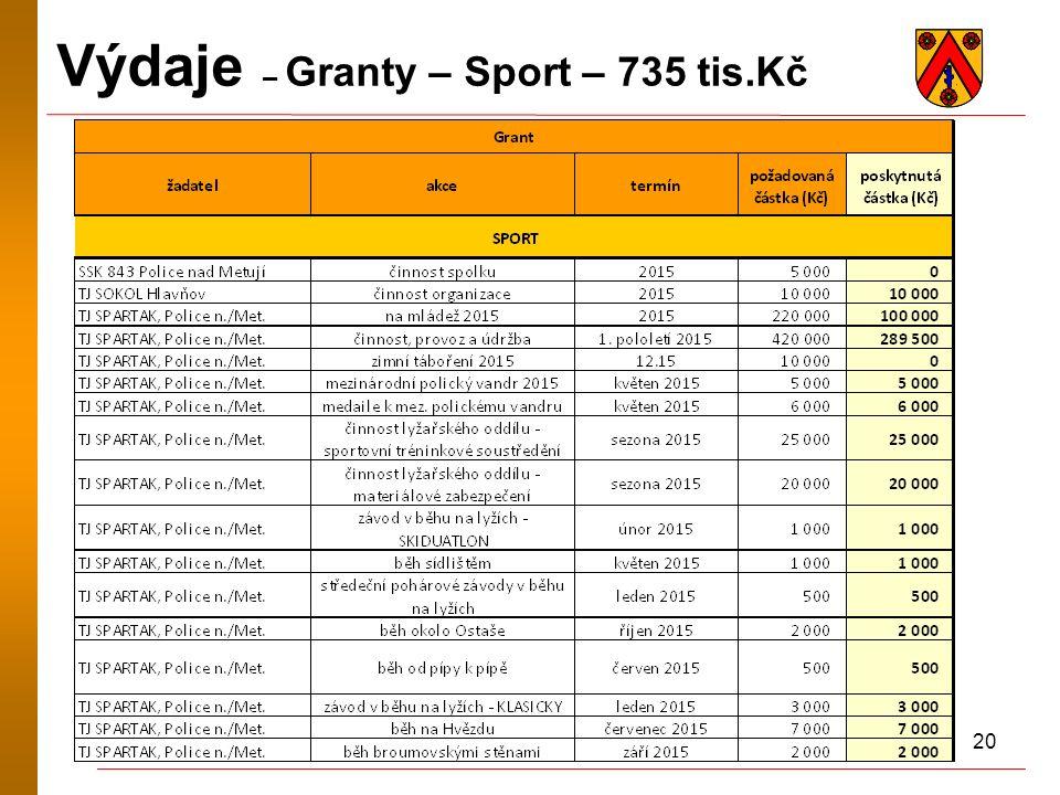 20 Výdaje – Granty – Sport – 735 tis.Kč