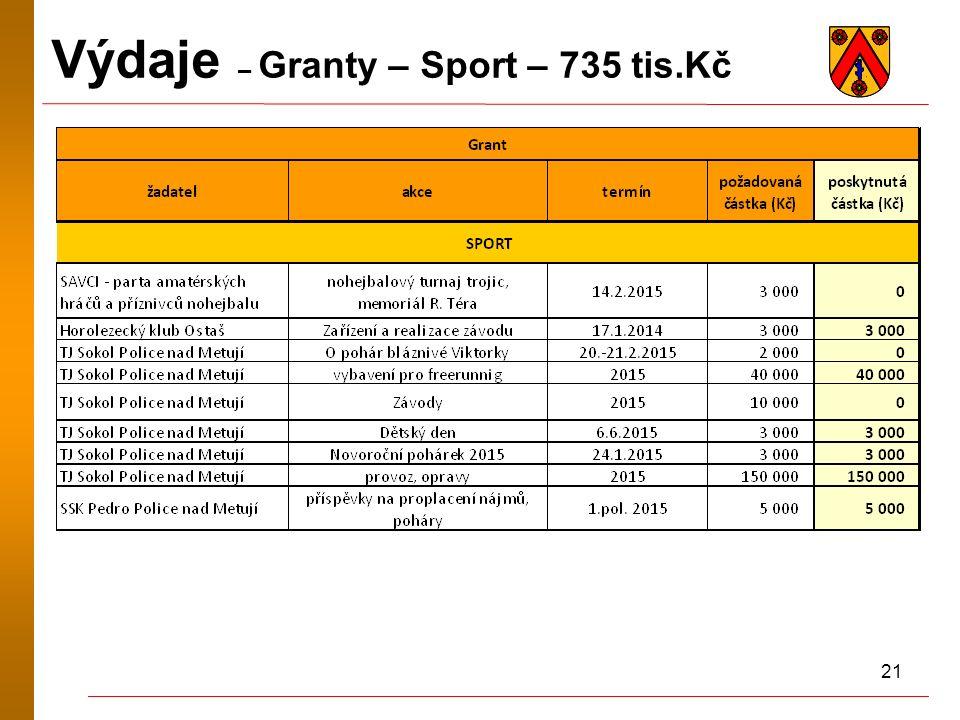 21 Výdaje – Granty – Sport – 735 tis.Kč