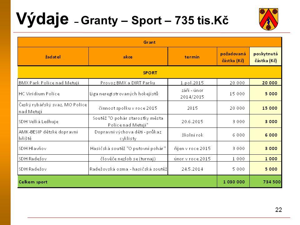 22 Výdaje – Granty – Sport – 735 tis.Kč