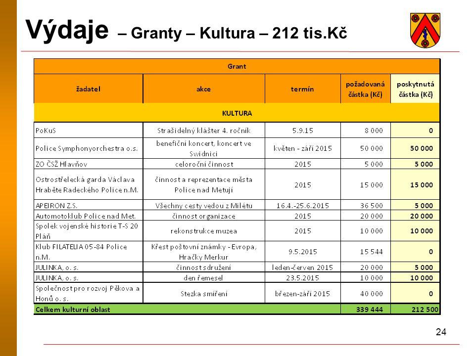 24 Výdaje – Granty – Kultura – 212 tis.Kč