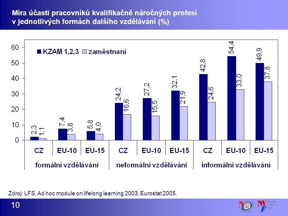 Míra účasti pracovníků kvalifikačně náročných profesí v jednotlivých formách dalšího vzdělávání (%) 10 Zdroj: LFS, Ad hoc module on lifelong learning 2003, Eurostat 2005.