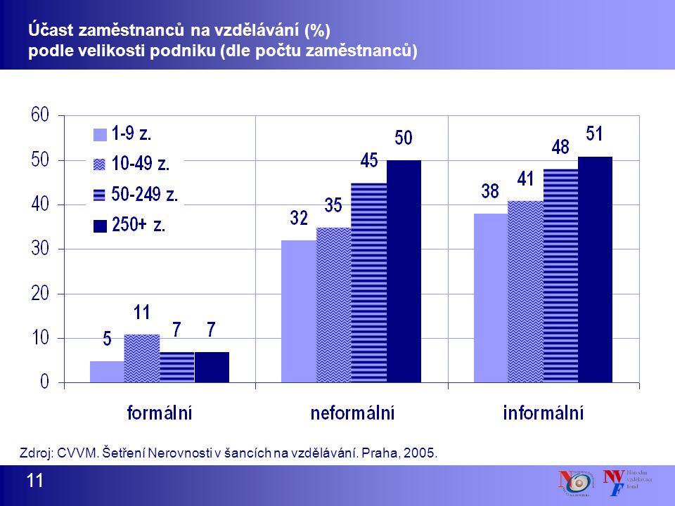11 Účast zaměstnanců na vzdělávání (%) podle velikosti podniku (dle počtu zaměstnanců) Zdroj: CVVM.