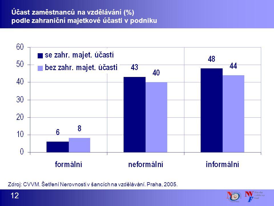 12 Účast zaměstnanců na vzdělávání (%) podle zahraniční majetkové účasti v podniku Zdroj: CVVM. Šetření Nerovnosti v šancích na vzdělávání. Praha, 200
