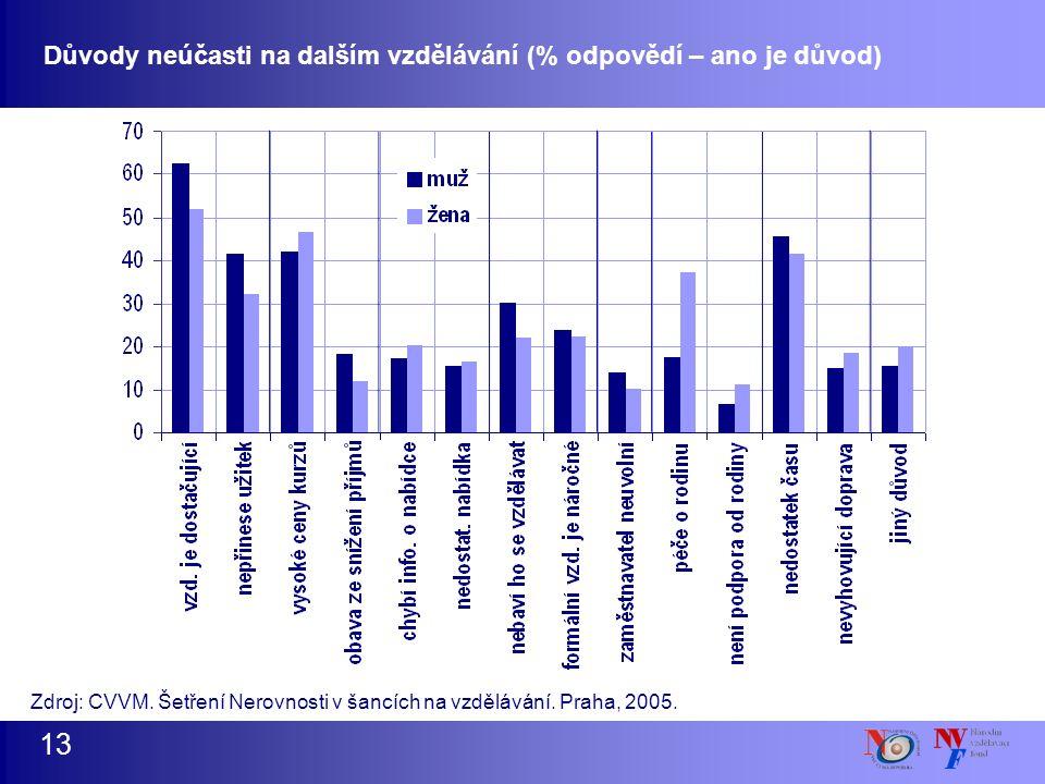 13 Zdroj: CVVM. Šetření Nerovnosti v šancích na vzdělávání. Praha, 2005. Důvody neúčasti na dalším vzdělávání (% odpovědí – ano je důvod)