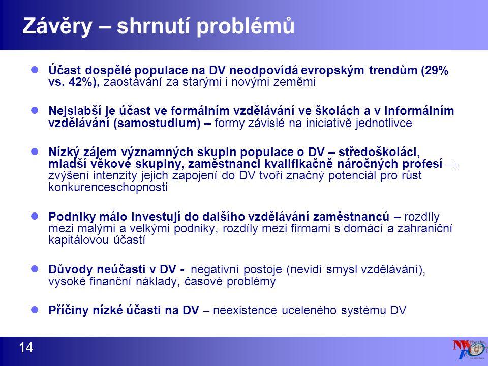 Závěry – shrnutí problémů 14 Účast dospělé populace na DV neodpovídá evropským trendům (29% vs.