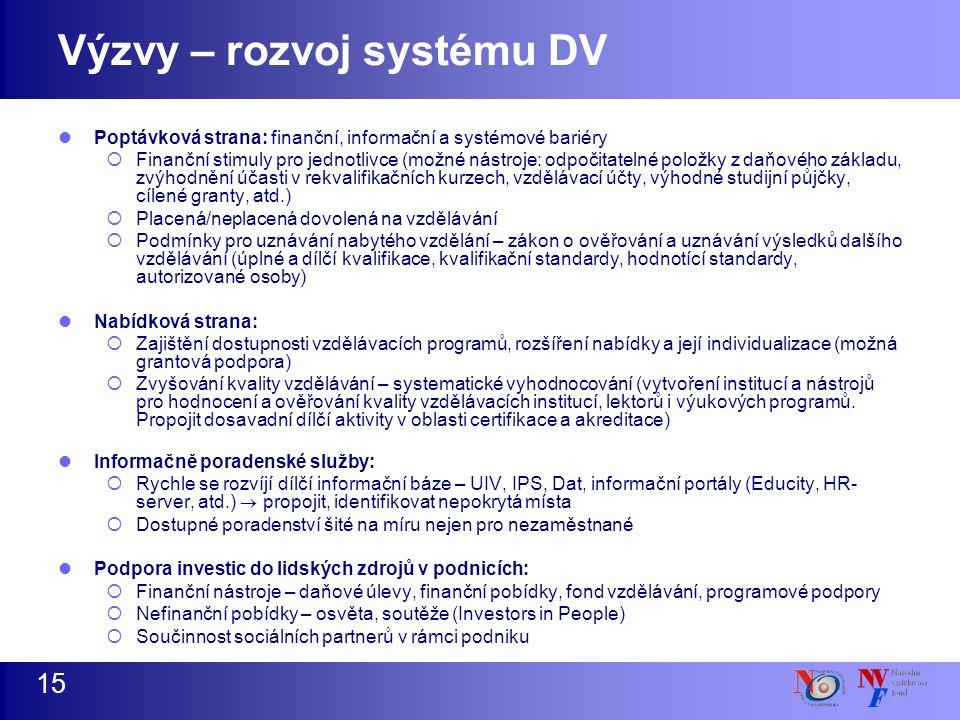 Výzvy – rozvoj systému DV Poptávková strana: finanční, informační a systémové bariéry  Finanční stimuly pro jednotlivce (možné nástroje: odpočitatelné položky z daňového základu, zvýhodnění účasti v rekvalifikačních kurzech, vzdělávací účty, výhodné studijní půjčky, cílené granty, atd.)  Placená/neplacená dovolená na vzdělávání  Podmínky pro uznávání nabytého vzdělání – zákon o ověřování a uznávání výsledků dalšího vzdělávání (úplné a dílčí kvalifikace, kvalifikační standardy, hodnotící standardy, autorizované osoby) Nabídková strana:  Zajištění dostupnosti vzdělávacích programů, rozšíření nabídky a její individualizace (možná grantová podpora)  Zvyšování kvality vzdělávání – systematické vyhodnocování (vytvoření institucí a nástrojů pro hodnocení a ověřování kvality vzdělávacích institucí, lektorů i výukových programů.