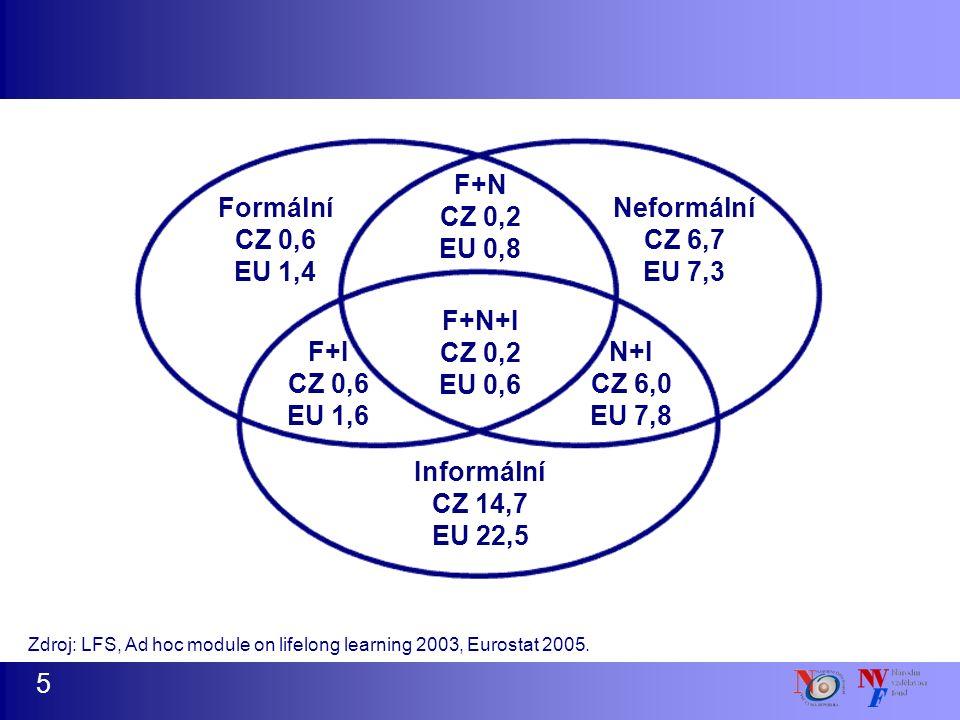 5 Zdroj: LFS, Ad hoc module on lifelong learning 2003, Eurostat 2005. Informální CZ 14,7 EU 22,5 F+N+I CZ 0,2 EU 0,6 F+N CZ 0,2 EU 0,8 F+I CZ 0,6 EU 1
