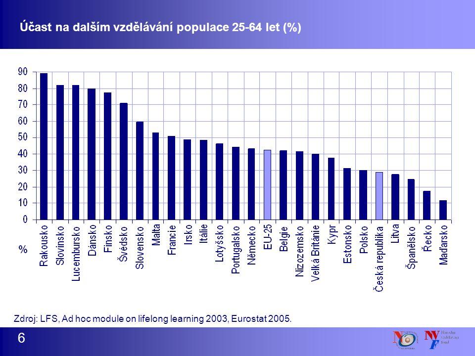 Zdroj: LFS, Ad hoc module on lifelong learning 2003, Eurostat 2005. Účast na dalším vzdělávání populace 25-64 let (%) 6