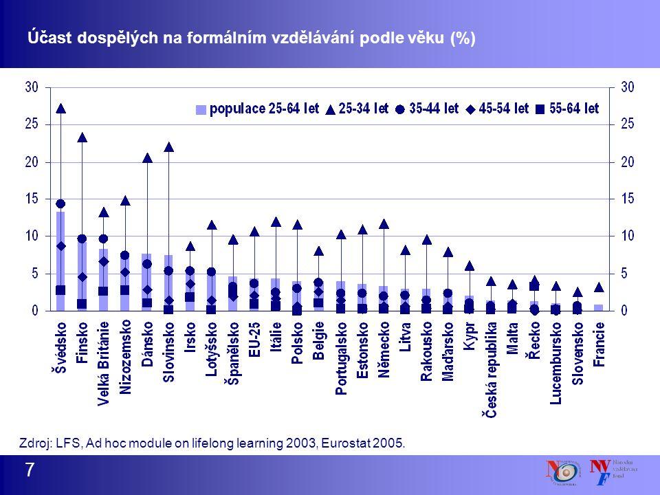Účast dospělých na formálním vzdělávání podle věku (%) 7 Zdroj: LFS, Ad hoc module on lifelong learning 2003, Eurostat 2005.