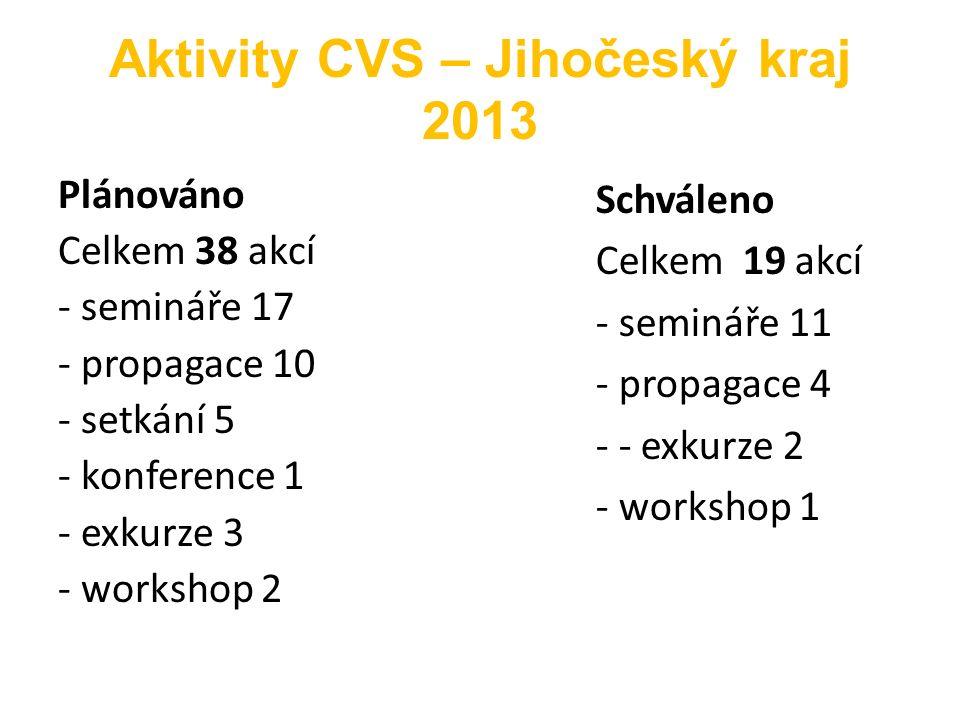 Aktivity CVS – Jihočeský kraj 2013 Plánováno Celkem 38 akcí - semináře 17 - propagace 10 - setkání 5 - konference 1 - exkurze 3 - workshop 2 Schváleno Celkem 19 akcí - semináře 11 - propagace 4 - - exkurze 2 - workshop 1