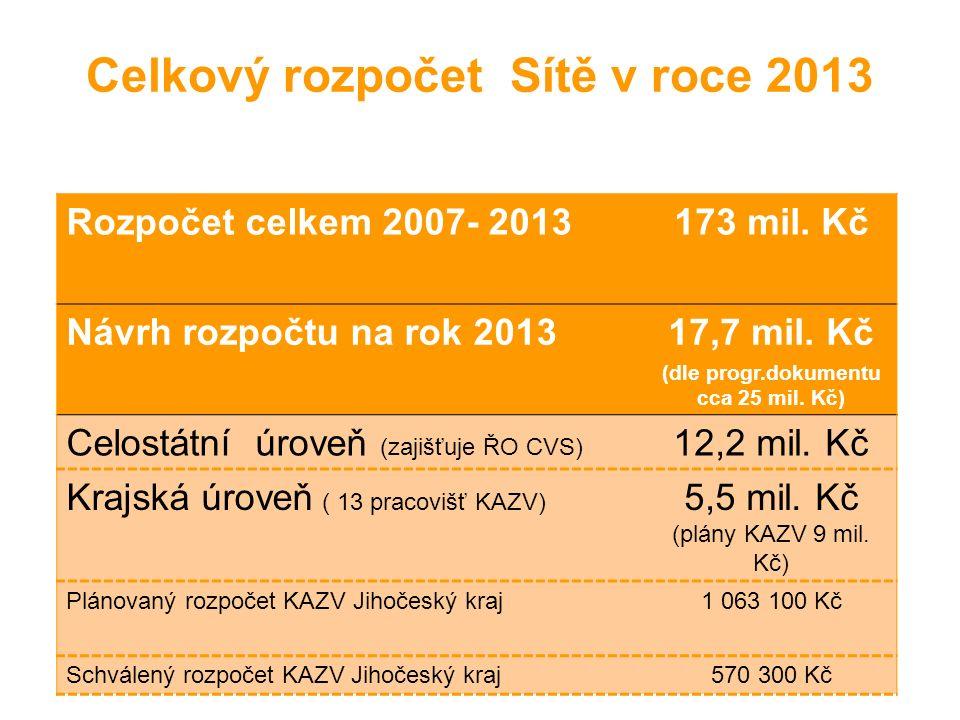 Celkový rozpočet Sítě v roce 2013 Rozpočet celkem 2007- 2013173 mil.