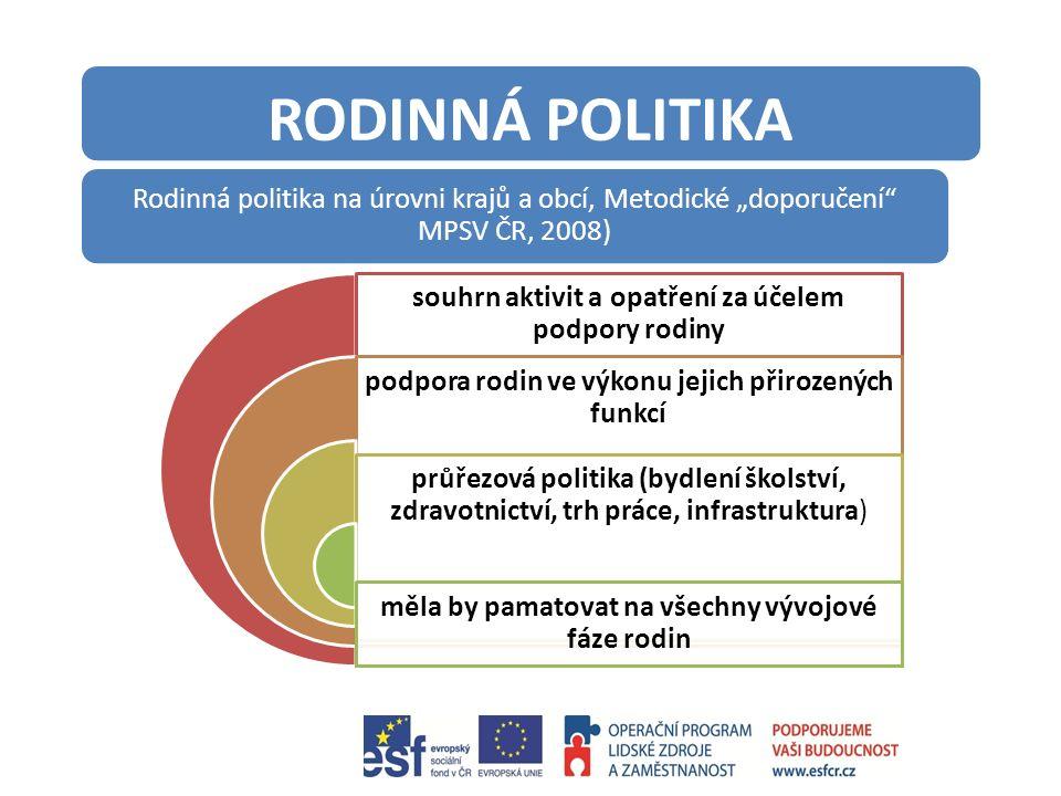 """RODINNÁ POLITIKA Rodinná politika na úrovni krajů a obcí, Metodické """"doporučení MPSV ČR, 2008) souhrn aktivit a opatření za účelem podpory rodiny podpora rodin ve výkonu jejich přirozených funkcí průřezová politika (bydlení školství, zdravotnictví, trh práce, infrastruktura) měla by pamatovat na všechny vývojové fáze rodin"""
