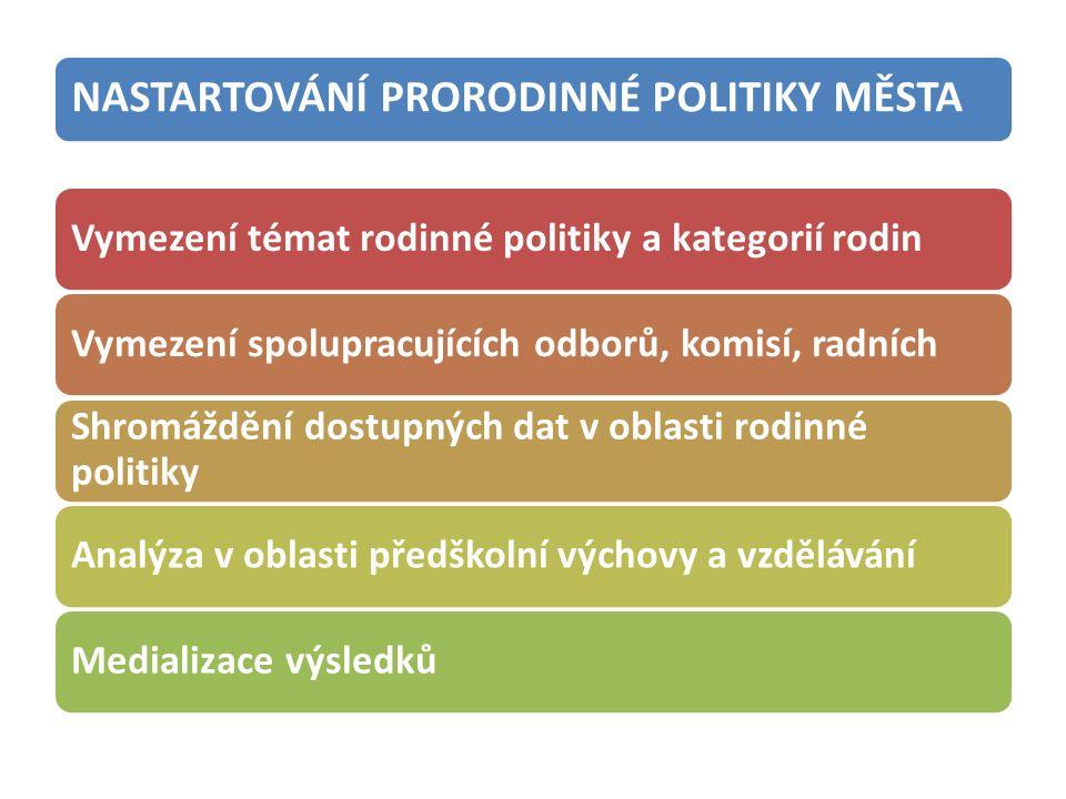 NASTARTOVÁNÍ PRORODINNÉ POLITIKY MĚSTA Vymezení témat rodinné politiky a kategorií rodinVymezení spolupracujících odborů, komisí, radních Shromáždění dostupných dat v oblasti rodinné politiky Analýza v oblasti předškolní výchovy a vzděláváníMedializace výsledků