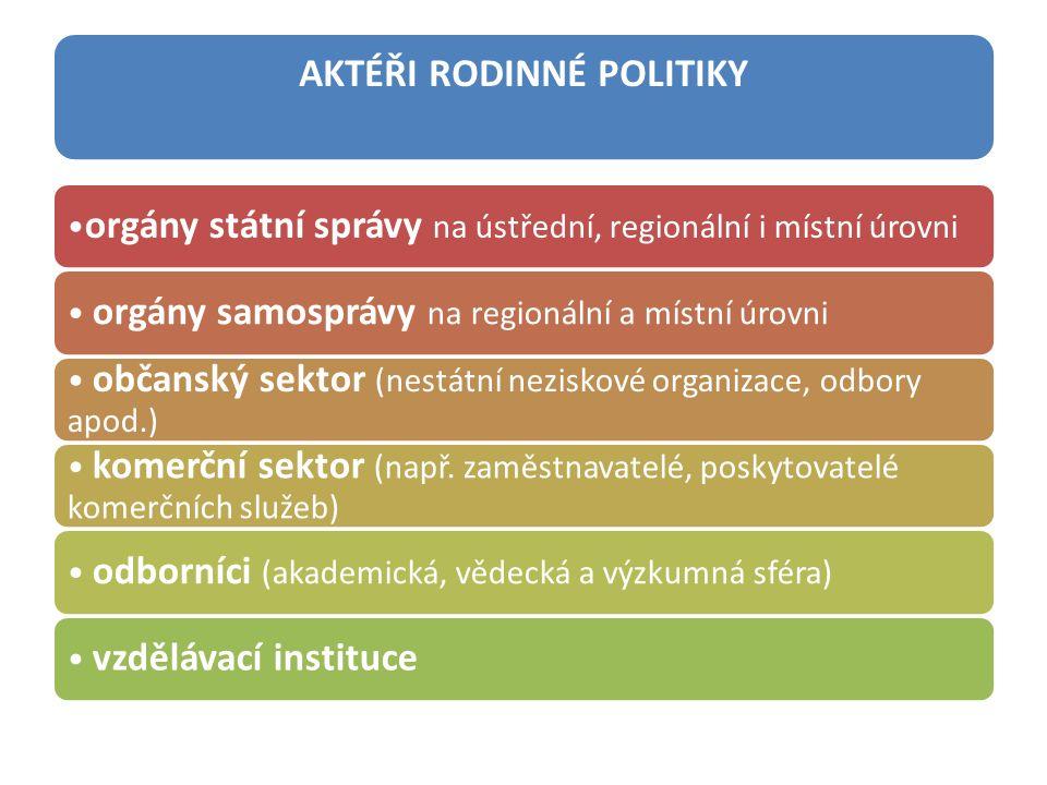 AKTÉŘI RODINNÉ POLITIKY orgány státní správy na ústřední, regionální i místní úrovni orgány samosprávy na regionální a místní úrovni občanský sektor (nestátní neziskové organizace, odbory apod.) komerční sektor (např.