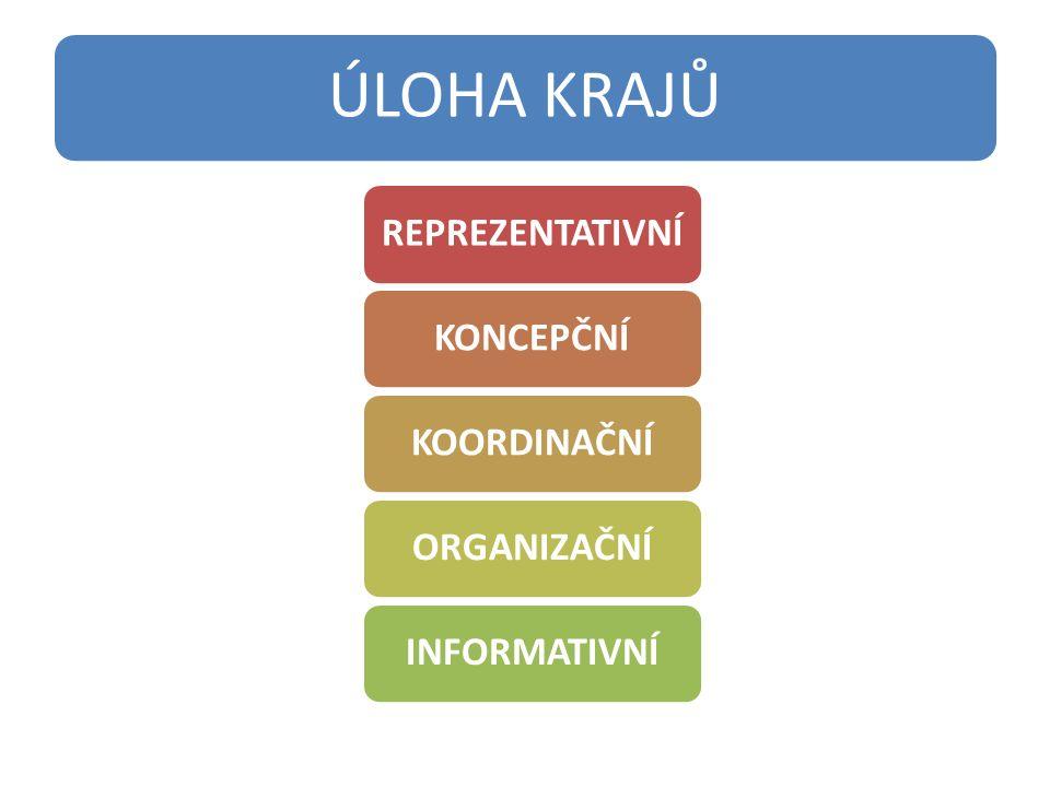 ÚLOHA OBCÍ INICIAČNÍ – iniciace prorodinných aktivit, společné plánování REALIZAČNÍ – vytváření podmínek k poskytování služeb, pořádání akcí PROPAGAČNÍ – propagace rodinné politiky INFORMATIVNÍ – informování občanů o situaci a o prorodinných opatřeních
