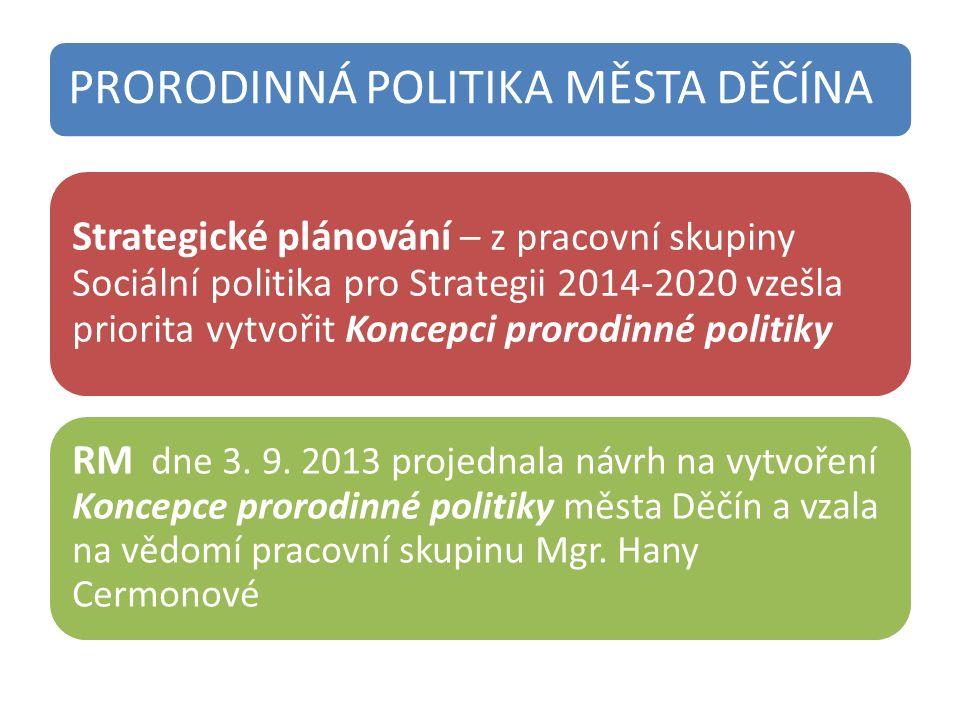 PRORODINNÁ POLITIKA MĚSTA DĚČÍNA Strategické plánování – z pracovní skupiny Sociální politika pro Strategii 2014-2020 vzešla priorita vytvořit Koncepci prorodinné politiky RM dne 3.