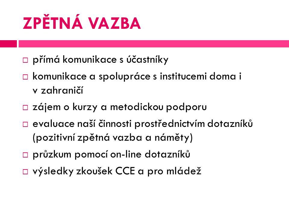 ZPĚTNÁ VAZBA  přímá komunikace s účastníky  komunikace a spolupráce s institucemi doma i v zahraničí  zájem o kurzy a metodickou podporu  evaluace naší činnosti prostřednictvím dotazníků (pozitivní zpětná vazba a náměty)  průzkum pomocí on-line dotazníků  výsledky zkoušek CCE a pro mládež