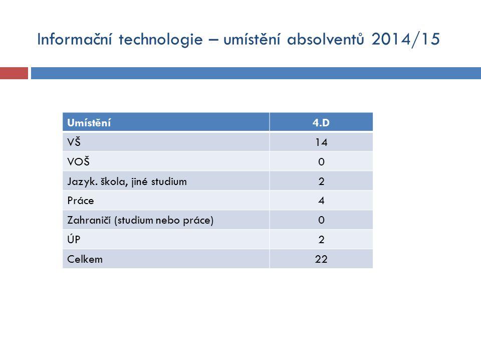 Informační technologie – umístění absolventů 2014/15 Umístění4.D VŠ14 VOŠ0 Jazyk.