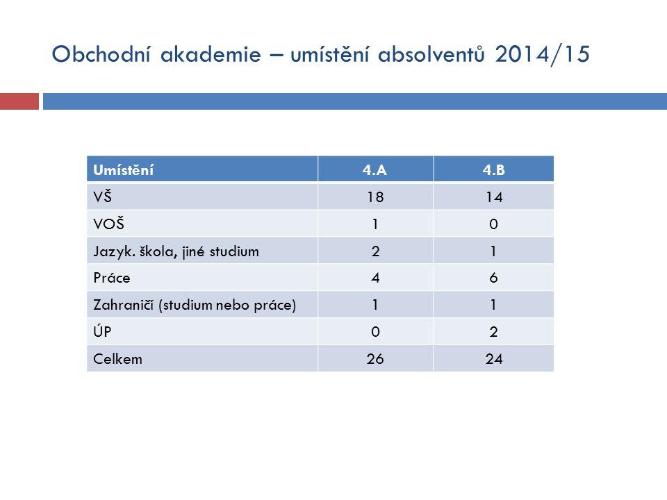 Obchodní akademie – umístění absolventů 2014/15 Umístění4.A4.B VŠ1814 VOŠ10 Jazyk.