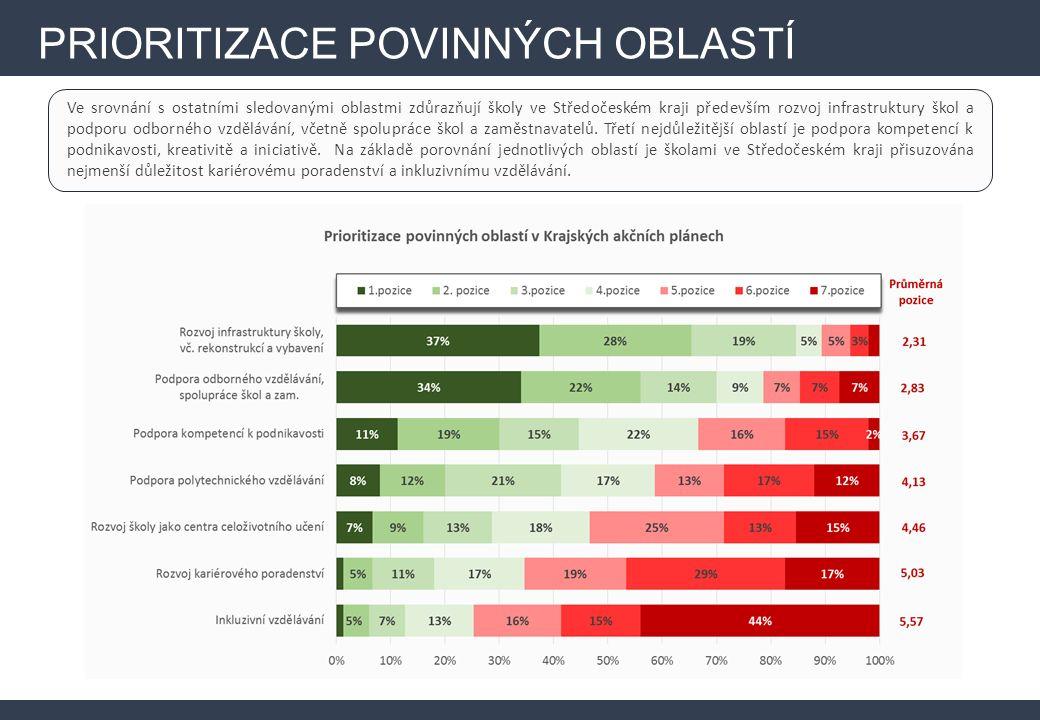 Ve srovnání s ostatními sledovanými oblastmi zdůrazňují školy ve Středočeském kraji především rozvoj infrastruktury škol a podporu odborného vzdělávání, včetně spolupráce škol a zaměstnavatelů.