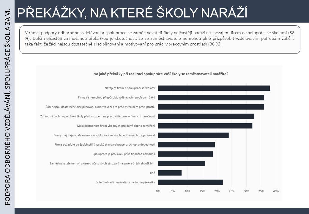 PŘEKÁŽKY, NA KTERÉ ŠKOLY NARÁŽÍ V rámci podpory odborného vzdělávání a spolupráce se zaměstnavateli školy nejčastěji naráží na nezájem firem o spolupráci se školami (38 %).