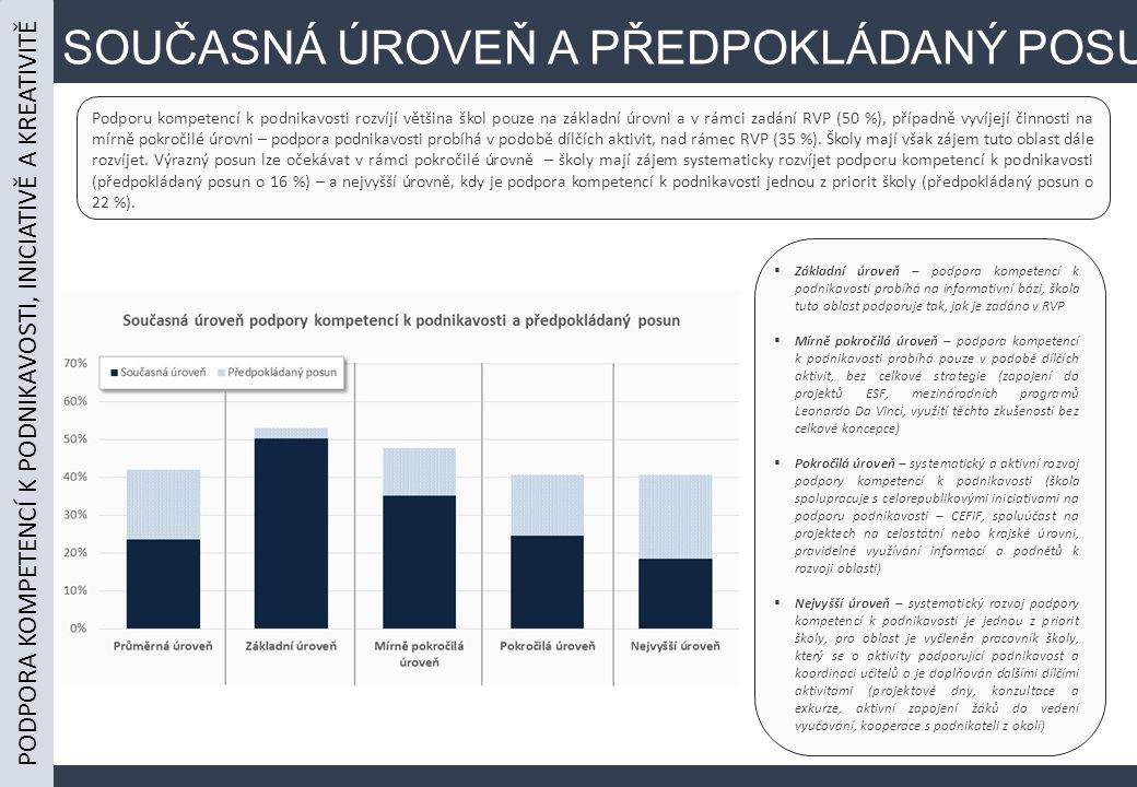 SOUČASNÁ ÚROVEŇ A PŘEDPOKLÁDANÝ POSUN Podporu kompetencí k podnikavosti rozvíjí většina škol pouze na základní úrovni a v rámci zadání RVP (50 %), případně vyvíjejí činnosti na mírně pokročilé úrovni – podpora podnikavosti probíhá v podobě dílčích aktivit, nad rámec RVP (35 %).
