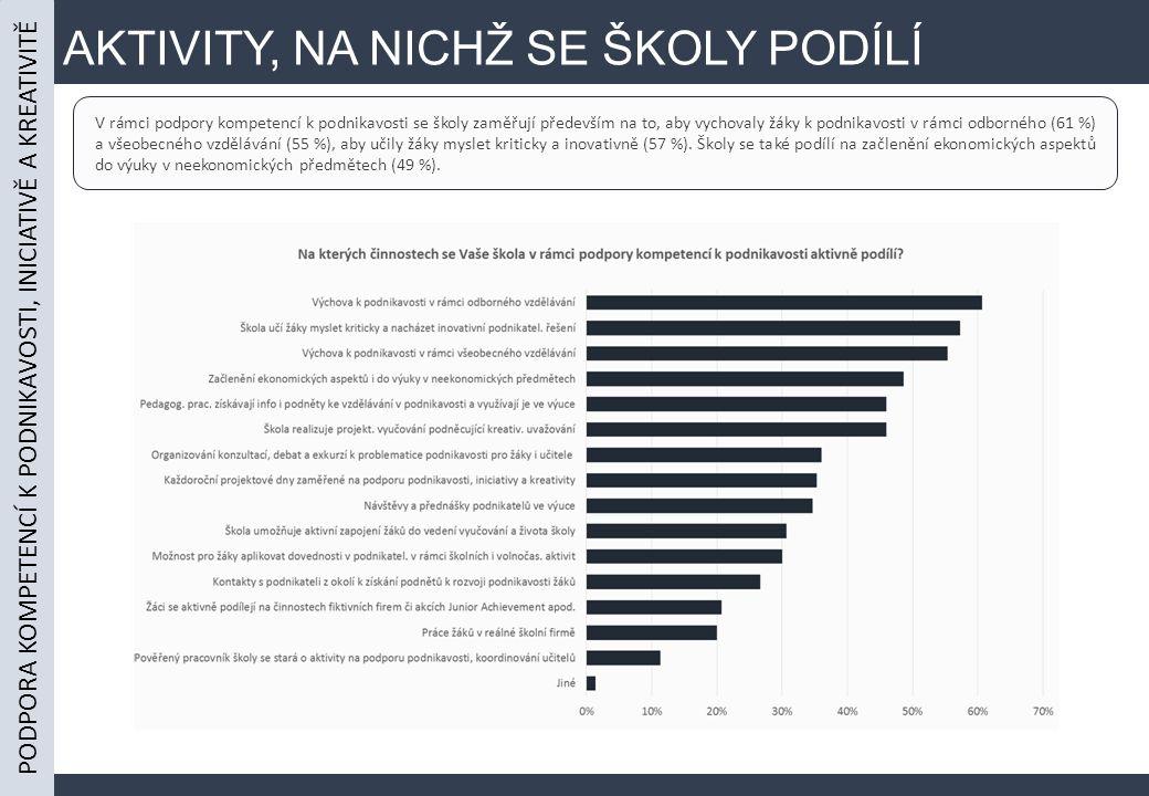 AKTIVITY, NA NICHŽ SE ŠKOLY PODÍLÍ PODPORA KOMPETENCÍ K PODNIKAVOSTI, INICIATIVĚ A KREATIVITĚ V rámci podpory kompetencí k podnikavosti se školy zaměřují především na to, aby vychovaly žáky k podnikavosti v rámci odborného (61 %) a všeobecného vzdělávání (55 %), aby učily žáky myslet kriticky a inovativně (57 %).